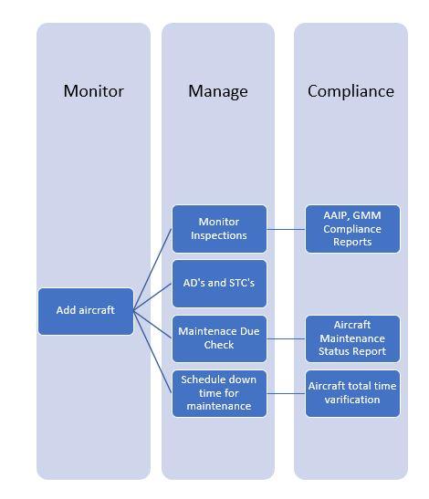 aircraft maintenance software